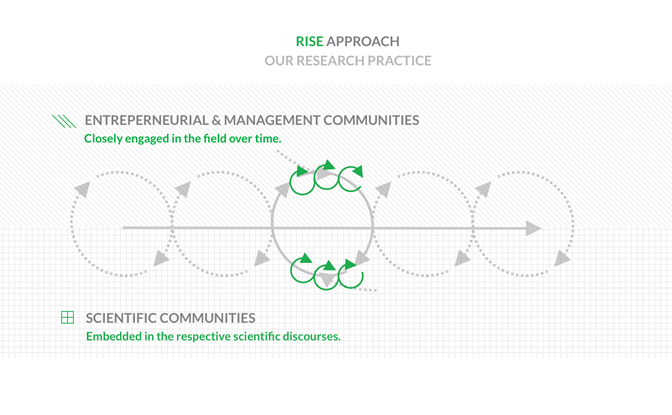 RISE Research approach